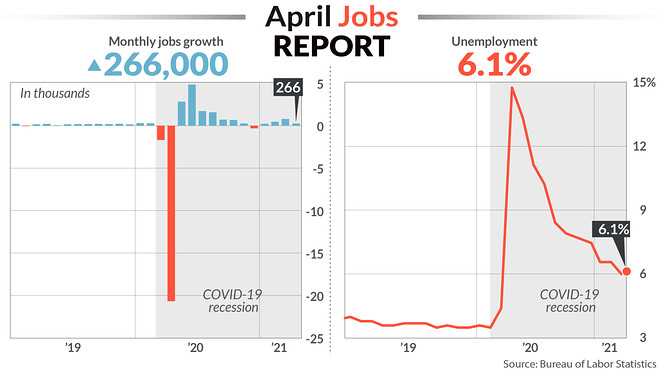 U.S. Economy Adds Fewer Jobs ThanExpected
